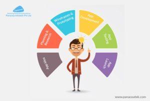 Mobile App Development Analysis