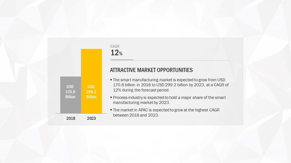 Survey Shows Smart Manufacturing Implementation is Moving Up