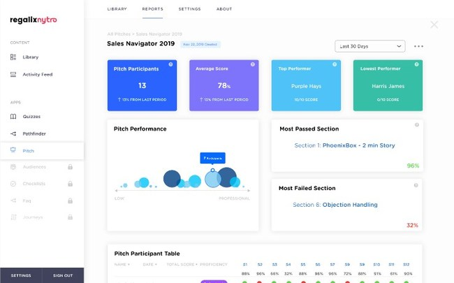 Regalix Nytro Launches TRAINER for Integrated Sales Enablement Solution
